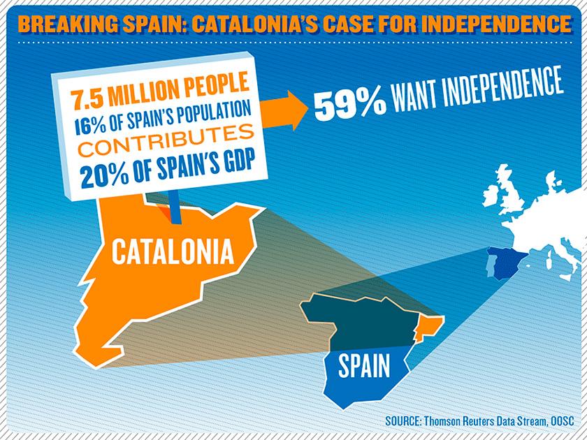 Хоча майже 60% каталонців прагнуть незалежності, з відокремленням теж не особливо поспішають