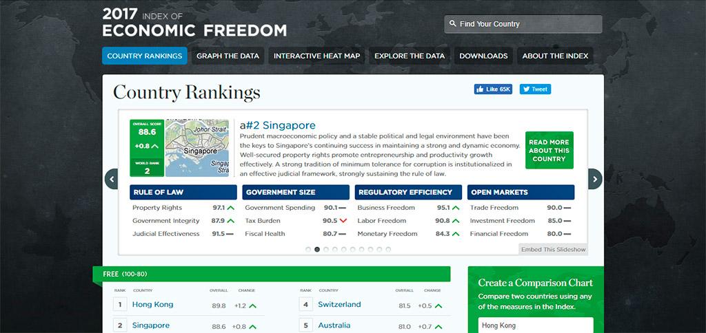 country-ranking-singapore