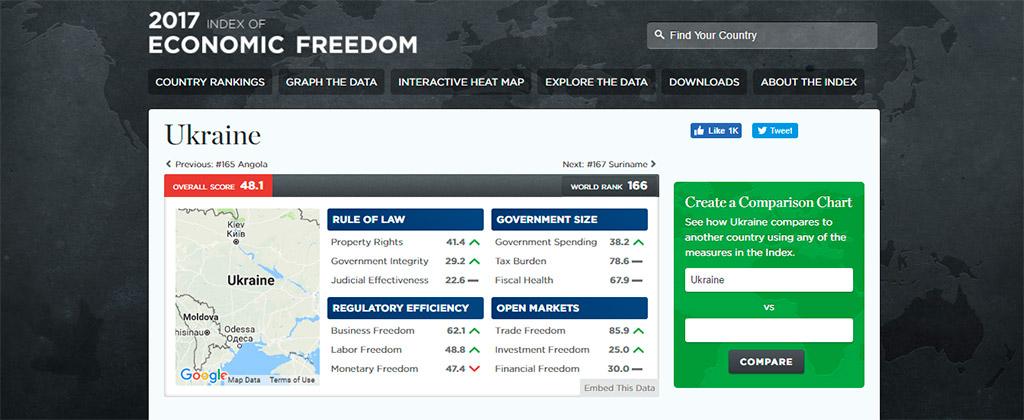 Сингапу і Україна в цифрах Index of Economic Freedom