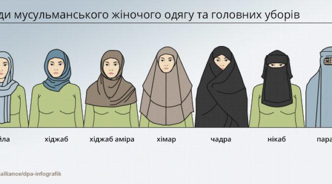 чадра, хіджаб і паранджа – різні головні убори