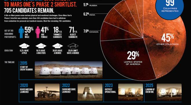 Проект Mars One: інфографіка
