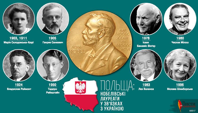 Польські інтелектуали, лауреати Нобелівської премії у творчих зв'язках з Україною