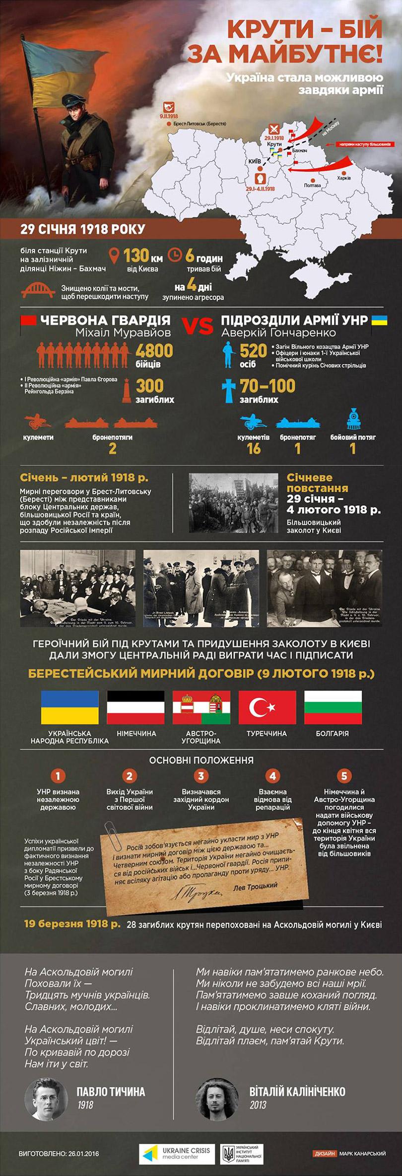 Інфографіка Інституту національної пам'яті