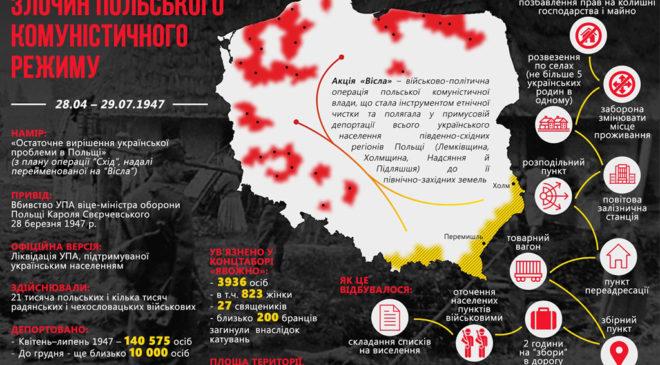 Операція «Вісла» в інфографіці УІНП