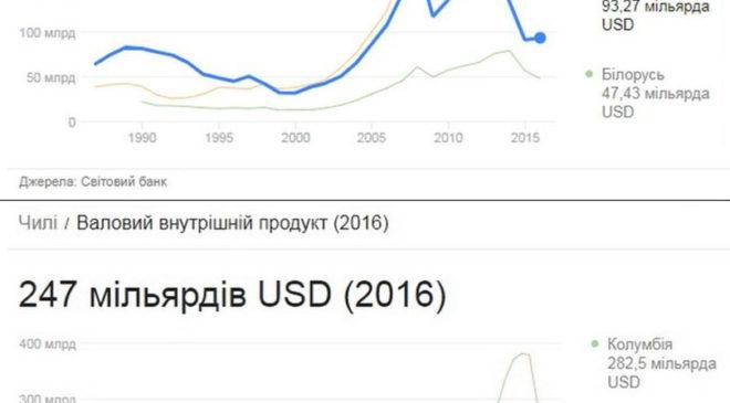 Динаміка ВВП України і Чилі