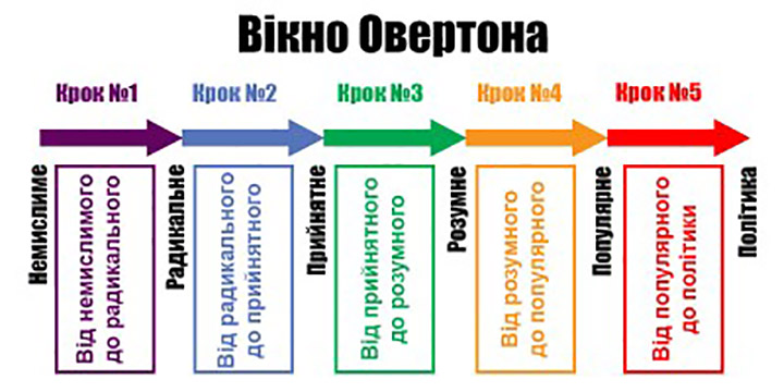 Схема Овертона